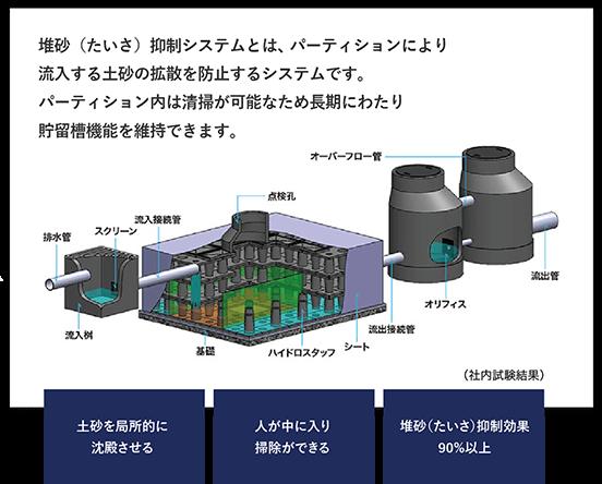 堆砂抑制システム パーティション
