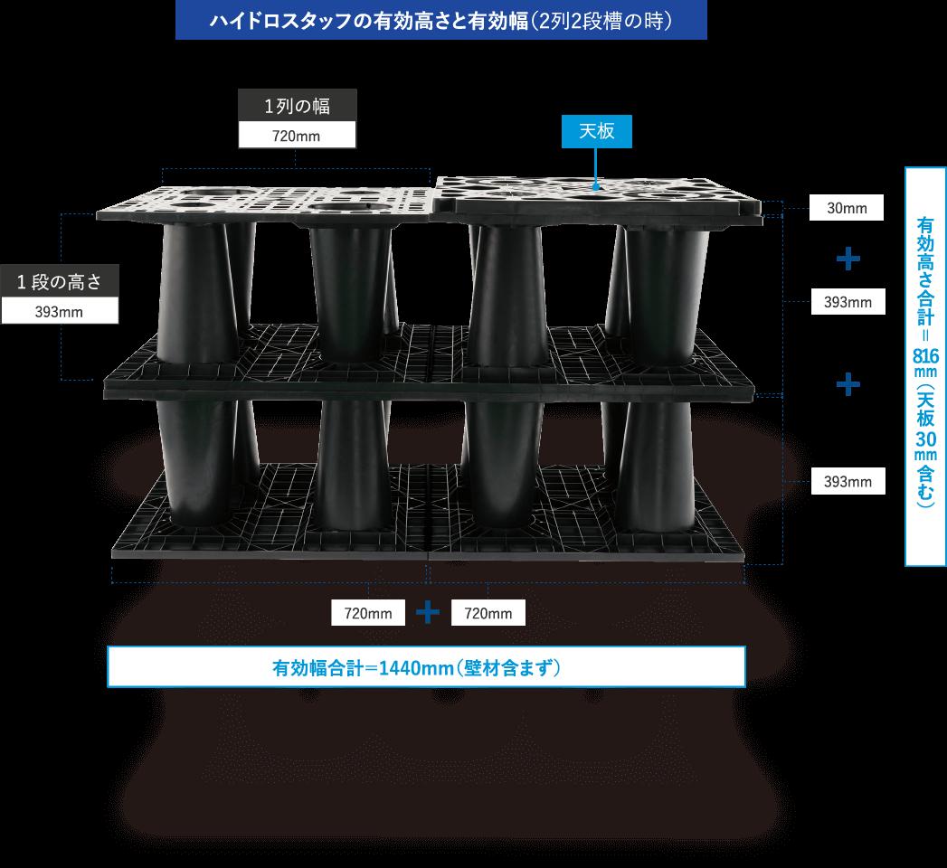 ハイドロスタッフの有効高さと有効幅(2列2段槽の時)