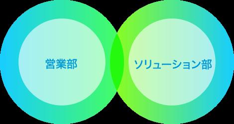 営業部・ソリューション部