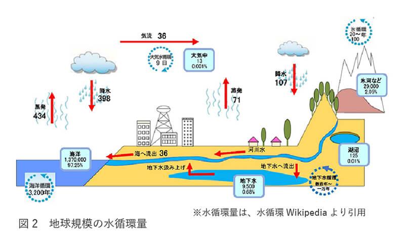 地球規模の水循環量